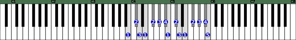 ロ短調旋律的短音階右手2オクターブ上行の位置と指番号