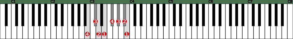 ロ短調旋律的短音階左手1オクターブ上行の位置と指番号