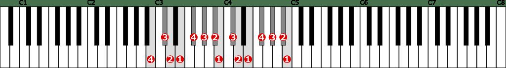 ロ短調旋律的短音階左手2オクターブ上行の位置と指番号