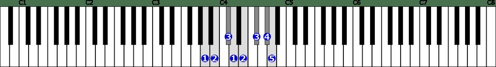 イ長調音階右手1オクターブの位置と指番号