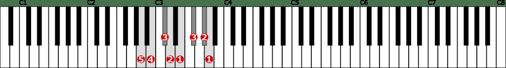 イ長調音階左手1オクターブの位置と指番号