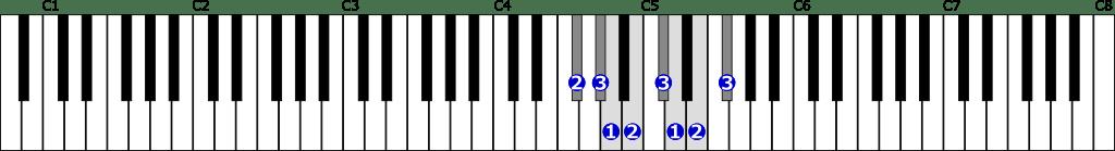 嬰ヘ短調自然的短音階右手1オクターブの位置と指番号