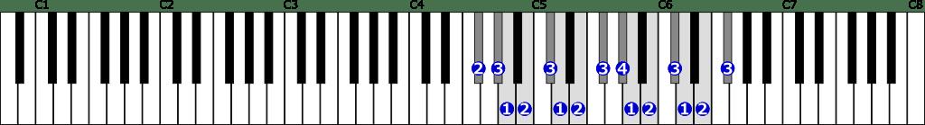 嬰ヘ短調自然的短音階右手2オクターブの位置と指番号