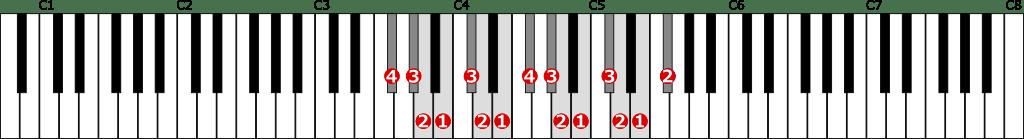 嬰ヘ短調自然的短音階左手2オクターブの位置と指番号