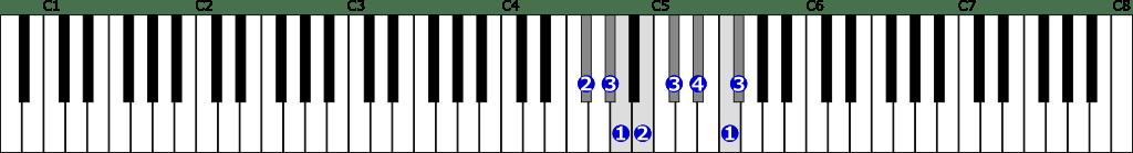 嬰ヘ短調旋律的短音階右手1オクターブ上行の位置と指番号