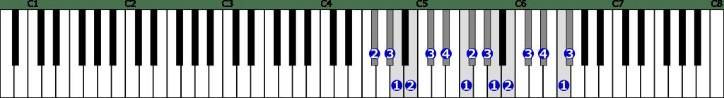 嬰ヘ短調旋律的短音階右手2オクターブ上行の位置と指番号
