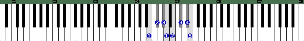 ホ長調音階右手1オクターブの位置と指番号