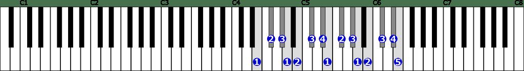 ホ長調音階右手2オクターブの位置と指番号