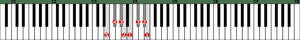 ホ長調音階左手1オクターブの位置と指番号