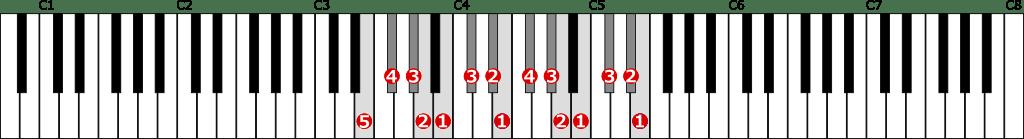 ホ長調音階左手2オクターブの位置と指番号