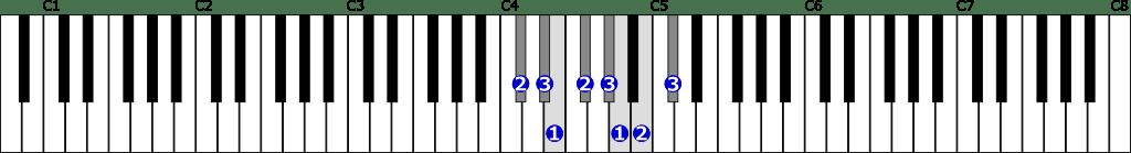 嬰ハ短調自然的短音階右手1オクターブの位置と指番号