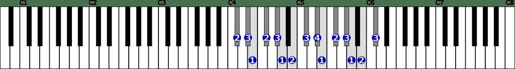 嬰ハ短調自然的短音階右手2オクターブの位置と指番号