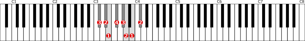 嬰ハ短調自然的短音階左手1オクターブの位置と指番号