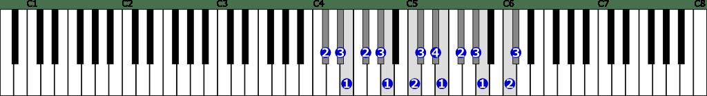 嬰ハ短調和声的短音階右手2オクターブの位置と指番号