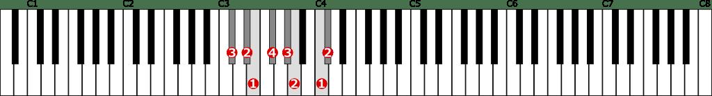 嬰ハ短調和声的短音階左手1オクターブの位置と指番号