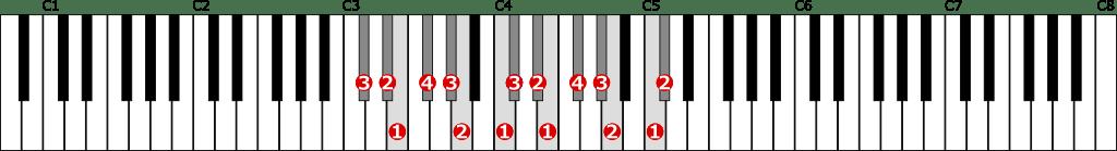 嬰ハ短調和声的短音階左手2オクターブの位置と指番号
