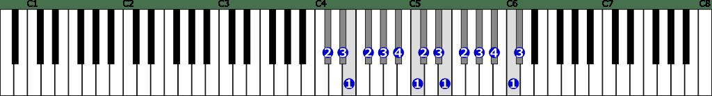 嬰ハ短調旋律的短音階右手2オクターブ上行の位置と指番号
