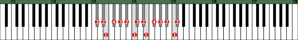 嬰ハ短調旋律的短音階左手2オクターブ上行の位置と指番号