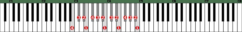 ロ長調音階左手2オクターブの位置と指番号