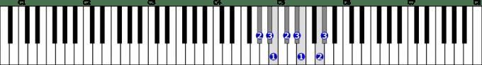 嬰ト短調和声的短音階右手1オクターブの位置と指番号