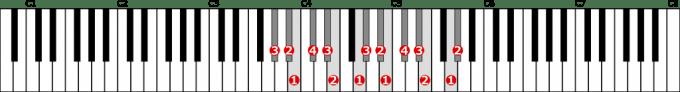 嬰ト短調和声的短音階左手2オクターブの位置と指番号