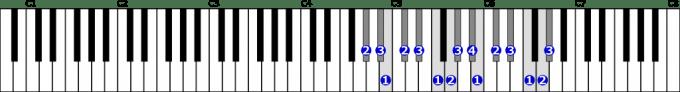嬰ト短調旋律的短音階右手2オクターブ上行の位置と指番号