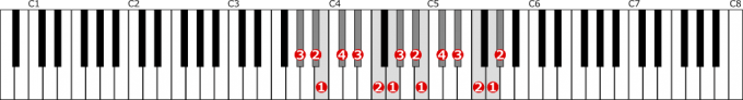 嬰ト短調旋律的短音階左手2オクターブ上行の位置と指番号
