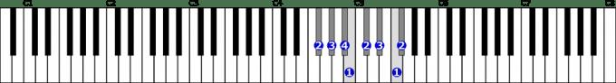嬰ヘ長調音階右手1オクターブの位置と指番号