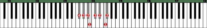 嬰ヘ長調音階左手1オクターブの位置と指番号