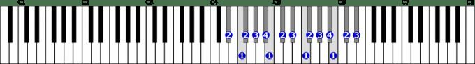 嬰ニ短調自然的短音階右手2オクターブの位置と指番号