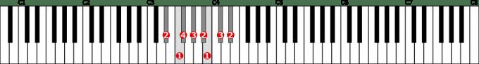 嬰ニ短調自然的短音階左手1オクターブの位置と指番号