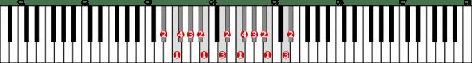 嬰ニ短調和声的短音階左手2オクターブの位置と指番号