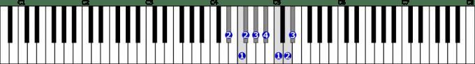 嬰ニ短調旋律的短音階右手1オクターブ上行の位置と指番号