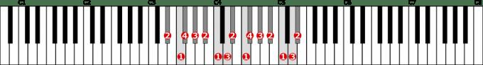 嬰ニ短調旋律的短音階左手2オクターブ上行の位置と指番号