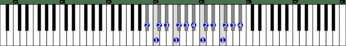 嬰イ短調自然的短音階右手2オクターブの位置と指番号
