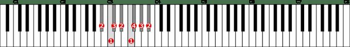 嬰イ短調自然的短音階左手1オクターブの位置と指番号