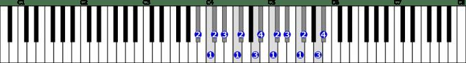嬰イ短調和声的短音階右手2オクターブの位置と指番号