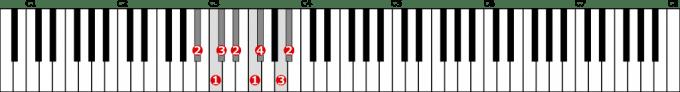 嬰イ短調和声的短音階左手1オクターブの位置と指番号