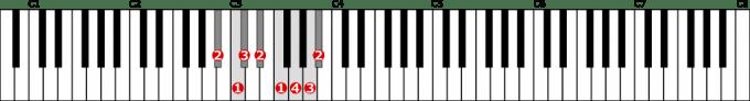 嬰イ短調旋律的短音階左手1オクターブ上行の位置と指番号