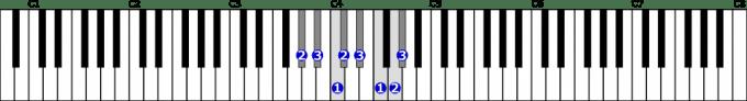 変イ長調音階右手1オクターブの位置と指番号