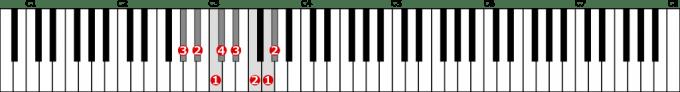 変イ長調音階左手1オクターブの位置と指番号