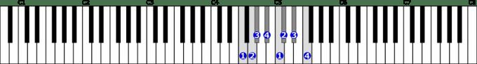 ヘ短調自然的短音階右手1オクターブの位置と指番号