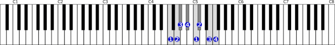 ヘ短調和声的短音階右手1オクターブの位置と指番号