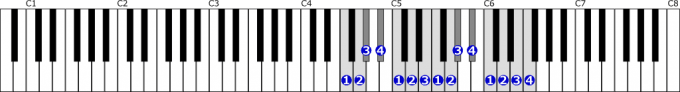 ヘ短調旋律的短音階右手2オクターブ上行の位置と指番号