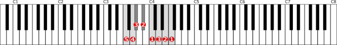 ヘ短調旋律的短音階左手1オクターブ上行の位置と指番号