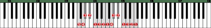 ヘ短調旋律的短音階左手2オクターブ上行の位置と指番号