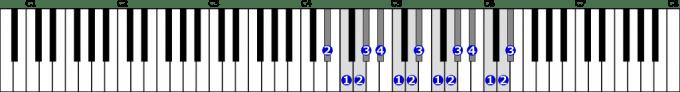 変ホ長調音階右手2オクターブの位置と指番号