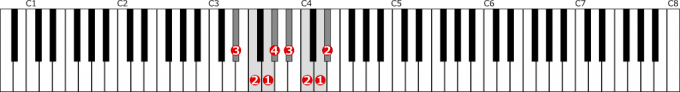 変ホ長調音階左手1オクターブの位置と指番号
