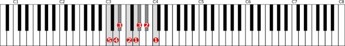 ハ短調自然的短音階左手1オクターブの位置と指番号