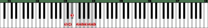 ハ短調旋律的短音階左手1オクターブ上行の位置と指番号